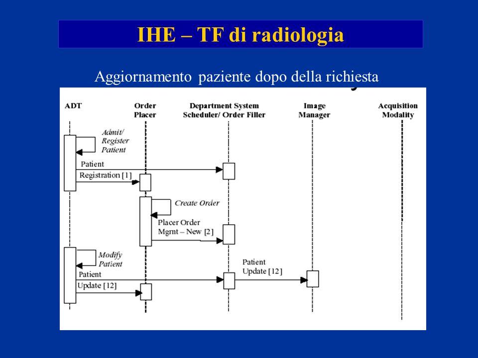 IHE – TF di radiologia Aggiornamento paziente dopo della richiesta