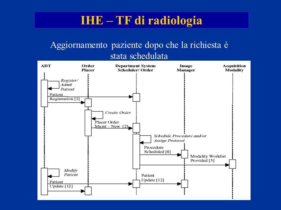 IHE – TF di radiologia Aggiornamento paziente dopo che la richiesta è stata schedulata