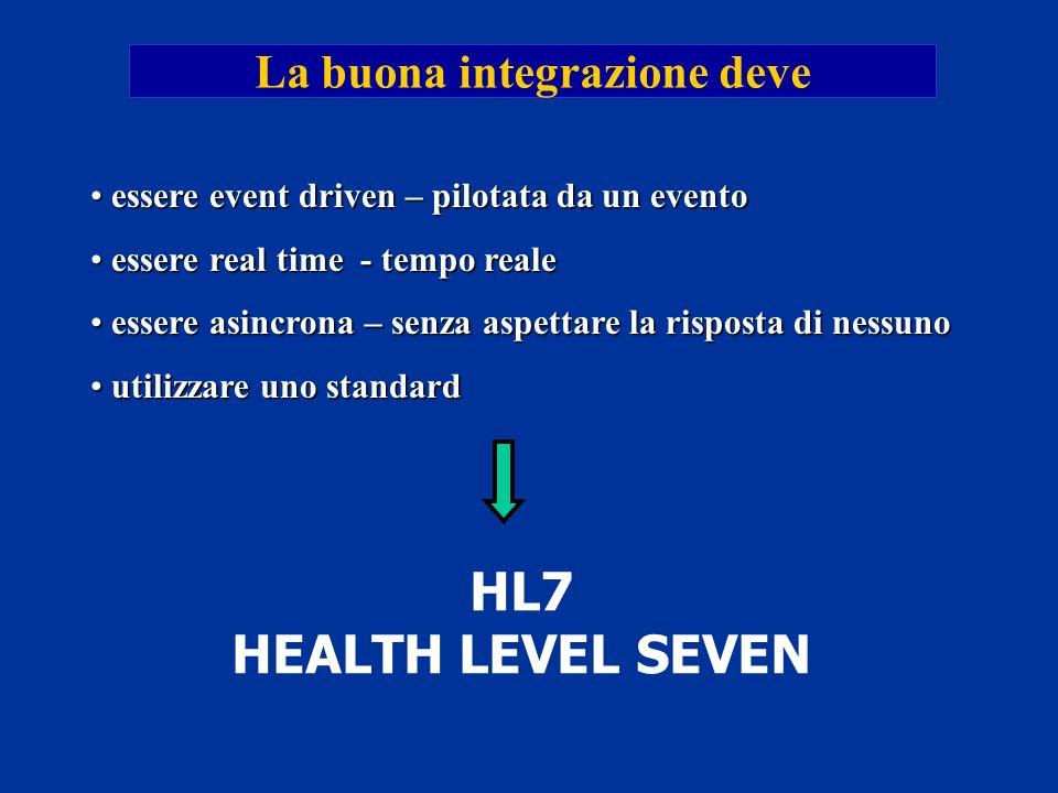 La buona integrazione deve HL7 HEALTH LEVEL SEVEN essere event driven – pilotata da un evento essere event driven – pilotata da un evento essere real