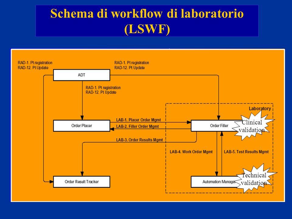 Schema di workflow di laboratorio (LSWF) Clinical validation Technical validation
