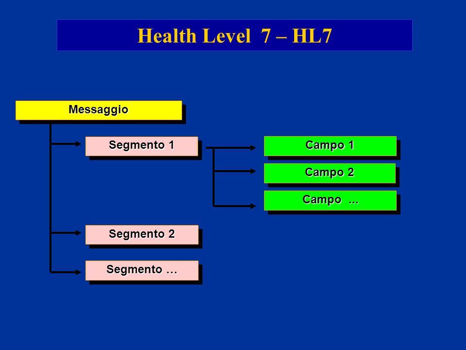 Health Level 7 – HL7Messaggio Segmento 1 Segmento 2 Segmento … Campo... Campo 1 Campo 2