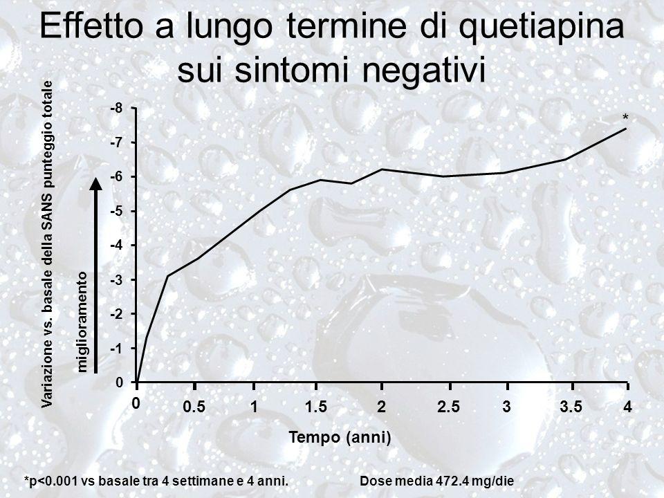 *p<0.001 vs basale tra 4 settimane e 4 anni. Dose media 472.4 mg/die * Tempo (anni) 0 -8 -7 -6 -5 -4 -3 -2 0 11.522.533.540.5 Variazione vs. basale de