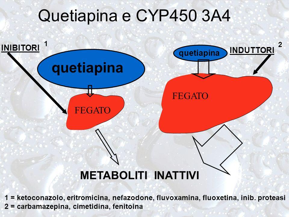 FEGATO Quetiapina e CYP450 3A4 INIBITORI INDUTTORI quetiapina METABOLITI INATTIVI 1 2 1 = ketoconazolo, eritromicina, nefazodone, fluvoxamina, fluoxet