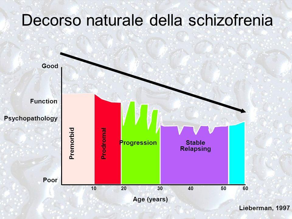 Decorso naturale della schizofrenia 102030405060 Good Function Psychopathology Poor Age (years) PremorbidProdromal ProgressionStable Relapsing Lieberman, 1997