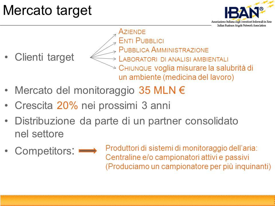 Mercato target Clienti target Mercato del monitoraggio 35 MLN Crescita 20% nei prossimi 3 anni Distribuzione da parte di un partner consolidato nel settore Competitors : A ZIENDE E NTI P UBBLICI P UBBLICA A MMINISTRAZIONE L ABORATORI DI ANALISI AMBIENTALI C HIUNQUE voglia misurare la salubrità di un ambiente (medicina del lavoro) Produttori di sistemi di monitoraggio dellaria: Centraline e/o campionatori attivi e passivi (Produciamo un campionatore per più inquinanti)