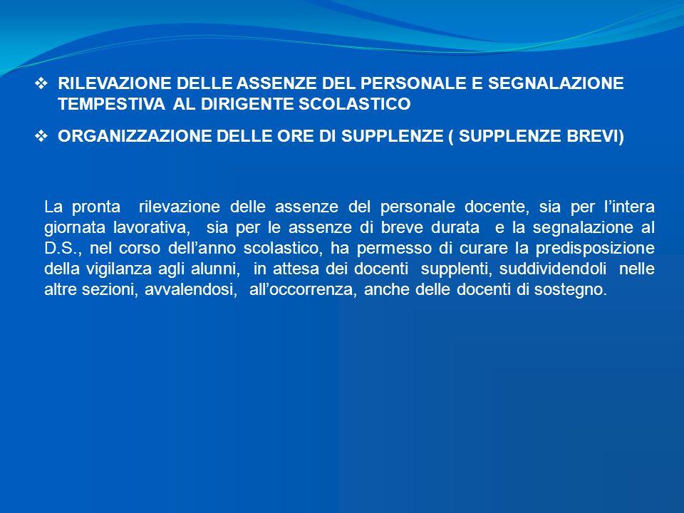 RILEVAZIONE DELLE ASSENZE DEL PERSONALE E SEGNALAZIONE TEMPESTIVA AL DIRIGENTE SCOLASTICO ORGANIZZAZIONE DELLE ORE DI SUPPLENZE ( SUPPLENZE BREVI) La