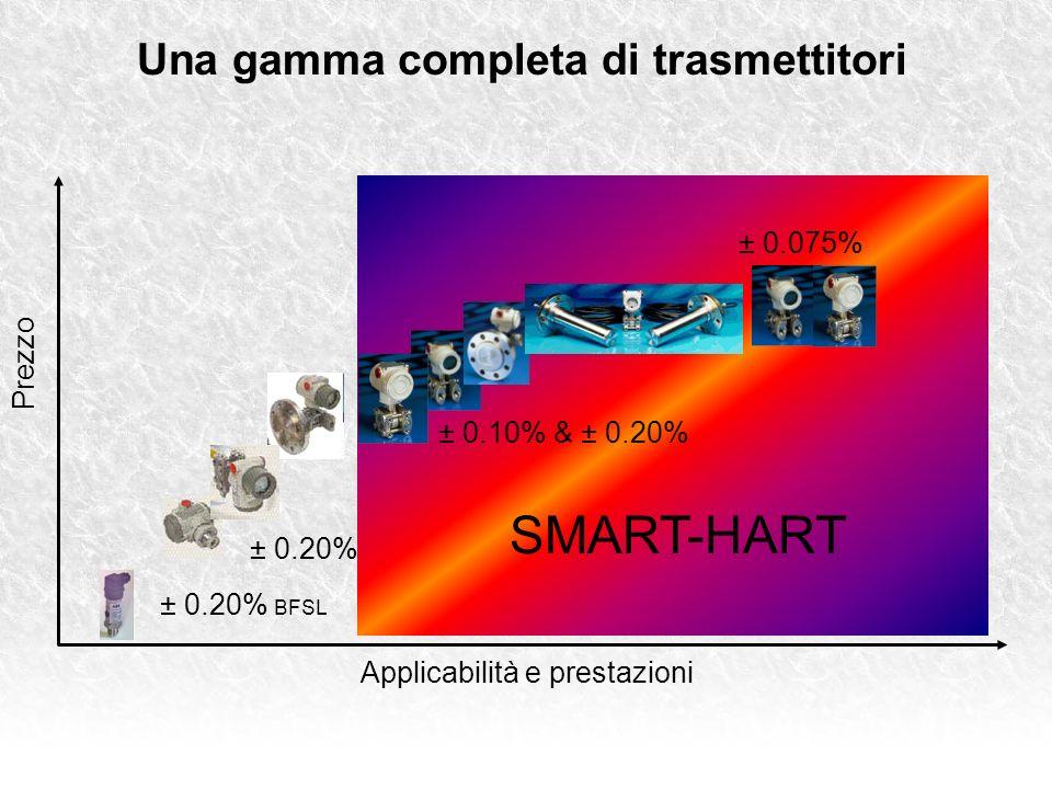 ± 0.20% BFSL ± 0.10% & ± 0.20% ± 0.20% Una gamma completa di trasmettitori Prezzo Applicabilità e prestazioni SMART-HART ± 0.075%