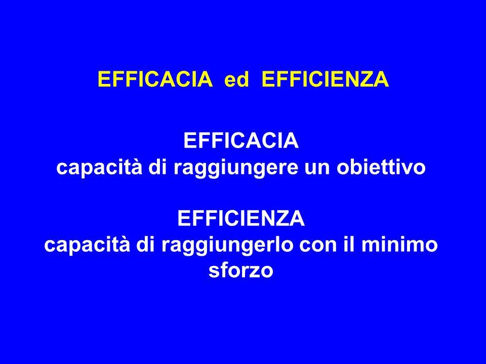 EFFICACIA ed EFFICIENZA EFFICACIA capacità di raggiungere un obiettivo EFFICIENZA capacità di raggiungerlo con il minimo sforzo