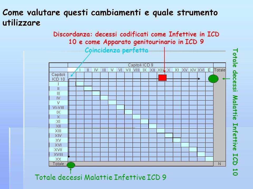 Come valutare questi cambiamenti e quale strumento utilizzare Coincidenza perfetta Totale decessi Malattie Infettive ICD 9 Totale decessi Malattie Inf