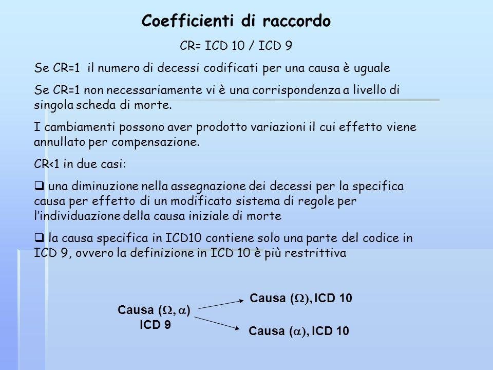 Coefficienti di raccordo CR= ICD 10 / ICD 9 Se CR=1 il numero di decessi codificati per una causa è uguale Se CR=1 non necessariamente vi è una corris