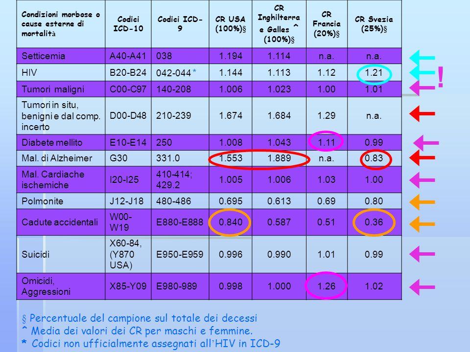 Condizioni morbose o cause esterne di mortalit à Codici ICD-10 Codici ICD- 9 CR USA (100%)§ CR Inghilterra e Galles ^ (100%)§ CR Francia (20%)§ CR Sve