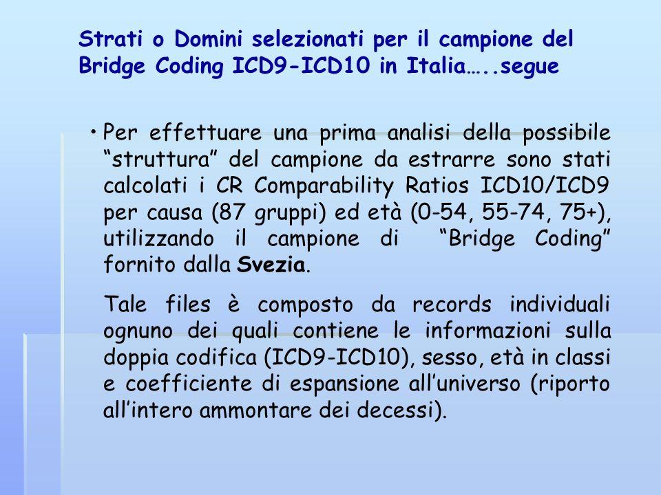 Strati o Domini selezionati per il campione del Bridge Coding ICD9-ICD10 in Italia…..segue Per effettuare una prima analisi della possibile struttura