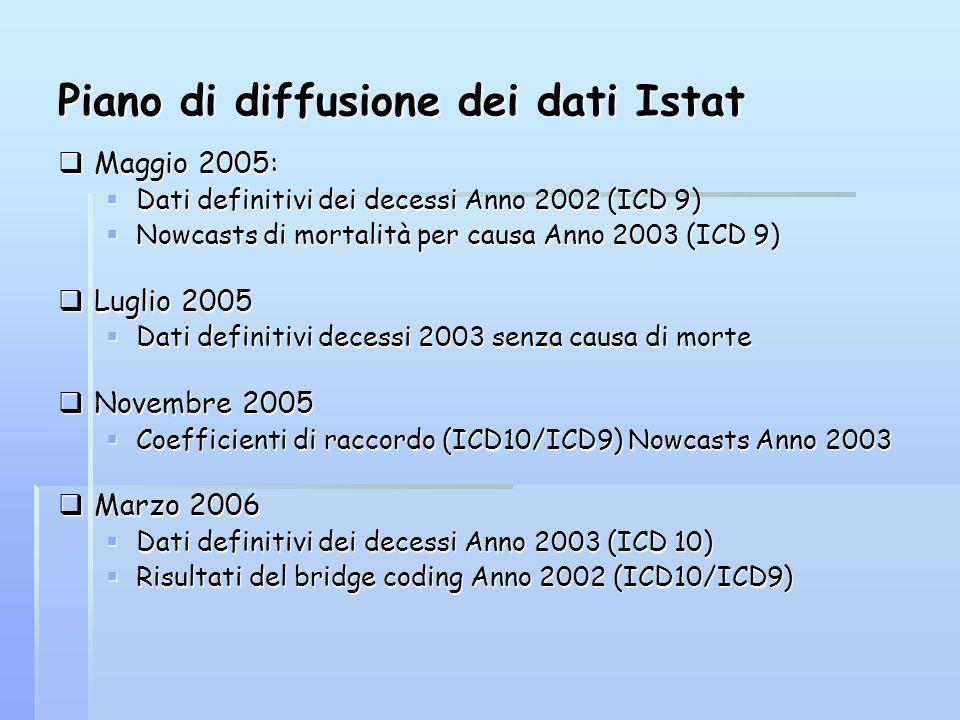 Piano di diffusione dei dati Istat Maggio 2005: Maggio 2005: Dati definitivi dei decessi Anno 2002 (ICD 9) Dati definitivi dei decessi Anno 2002 (ICD