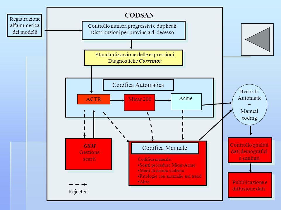 Acme Codifica Automatica Registrazione alfanumerica dei modelli Controllo qualità dati demografici e sanitari Pubblicazione e diffusione dati ACTR Sta