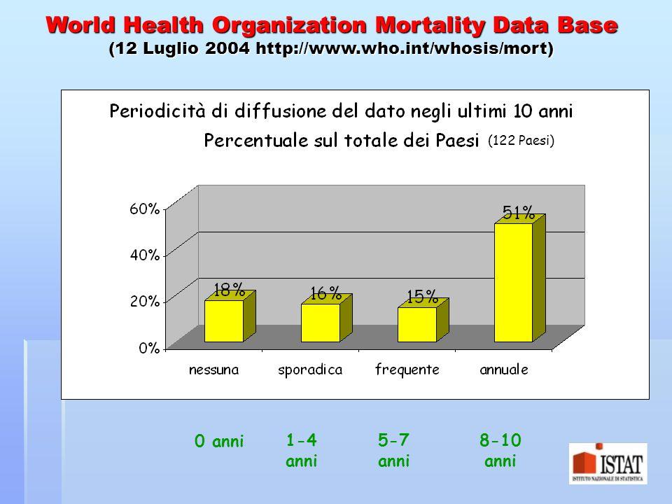 1-4 anni 0 anni 5-7 anni 8-10 anni World Health Organization Mortality Data Base (12 Luglio 2004 http://www.who.int/whosis/mort) (122 Paesi)
