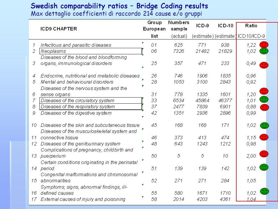 Swedish comparability ratios – Bridge Coding results Max dettaglio coefficienti di raccordo 214 cause e/o gruppi