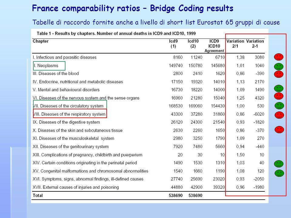France comparability ratios – Bridge Coding results Tabelle di raccordo fornite anche a livello di short list Eurostat 65 gruppi di cause