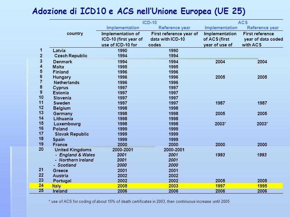 Adozione di ICD10 e ACS nellUnione Europea (UE 25)