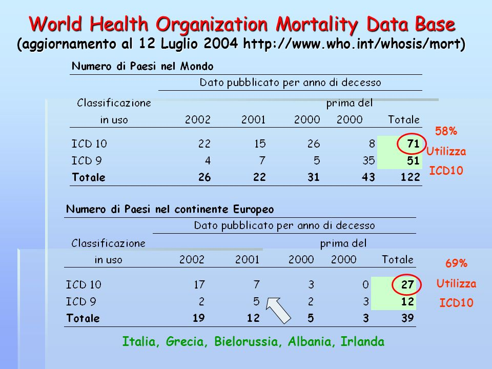 Australia, 1997 - Coincidenza perfetta - CP Percentage ICD-9 ChapterICD 9 to ICD 10 Infectious and Parasitic Diseases88% Neoplasms99% Endocrine, Nutritional, Metabolic, and Immunity Disorders89% Diseases of Blood and Blood Forming Organs69% Mental Disorders67% Diseases of Nervous System and Sense Organs91% Diseases of Circulatory System96% Diseases of Respiratory System86% Diseases of Digestive System90% Diseases of Genitourinary System83% Complications of Pregnancy, Childbirth, and Puerperium80% Diseases of Skin and Subcutaneous Tissue75% Diseases of Musculoskeletal System and Connective Tissue83% Congenital Anomalies86% Certain Conditions Originating in the Perinatal Period87% Symptoms, Signs and Ill-Defined Conditions66% External Causes95%