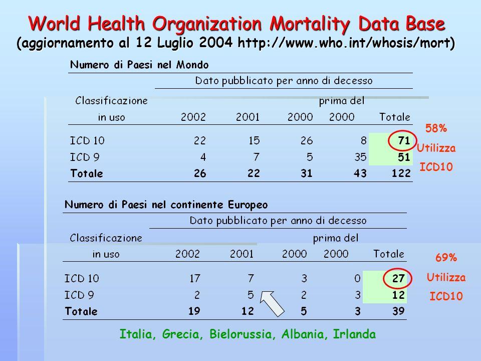 World Health Organization Mortality Data Base (aggiornamento al 12 Luglio 2004 http://www.who.int/whosis/mort) 58% Utilizza ICD10 Italia, Grecia, Biel