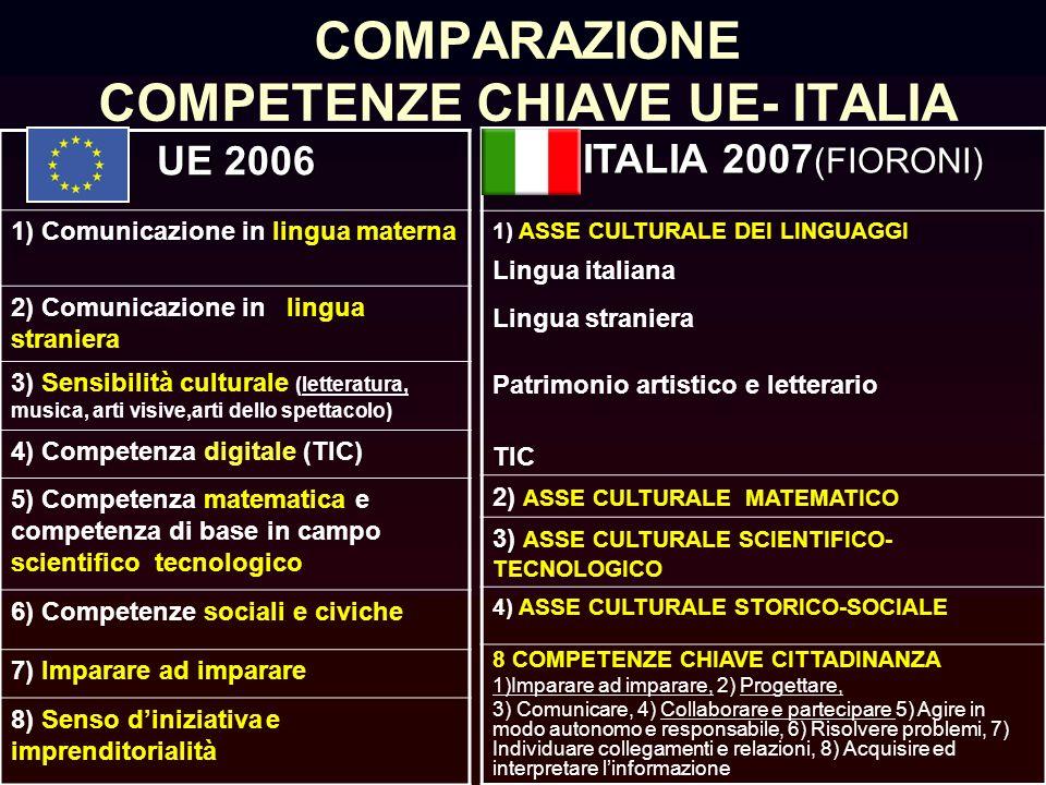 COMPARAZIONE COMPETENZE CHIAVE UE- ITALIA UE 2006 UE 2006 1) Comunicazione in lingua materna 2) Comunicazione in lingua straniera 3) Sensibilità culturale (letteratura, musica, arti visive,arti dello spettacolo) 4) Competenza digitale (TIC) 5) Competenza matematica e competenza di base in campo scientifico tecnologico 6) Competenze sociali e civiche 7) Imparare ad imparare 8) Senso diniziativa e imprenditorialità ITALIA 2007 (FIORONI) ITALIA 2007 (FIORONI) 1) ASSE CULTURALE DEI LINGUAGGI Lingua italiana Lingua straniera Patrimonio artistico e letterario TIC 2) ASSE CULTURALE MATEMATICO 3) 3) ASSE CULTURALE SCIENTIFICO- TECNOLOGICO 4) ASSE CULTURALE STORICO-SOCIALE 8 COMPETENZE CHIAVE CITTADINANZA 1)Imparare ad imparare, 2) Progettare, 3) Comunicare, 4) Collaborare e partecipare 5) Agire in modo autonomo e responsabile, 6) Risolvere problemi, 7) Individuare collegamenti e relazioni, 8) Acquisire ed interpretare linformazione