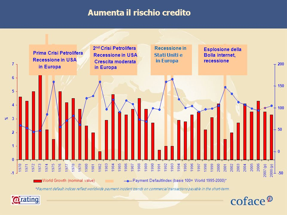 Aumenta il rischio credito 0 1 2 3 4 5 6 7 1970197119721973197419751976197719781979198019811982 198319841985198619871988198919901991199219931994199519961997 1998 19992000200120022003 2004 2005 2006 2007 (p)2008 (p) % -50 0 50 100 150 200 World Growth (nominal value)Payment DefaultIndex (basis 100= World 1995-2000)* Prima Crisi Petrolifera Recessione in USA in Europa Recessione in Stati Uniti e in Europa 2 nd Crisi Petrolifera Recessione in USA Crescita moderata in Europa Esplosione della Bolla internet, recessione * Payment default indices reflect worldwide payment incident trends on commercial transactions payable in the short-term.