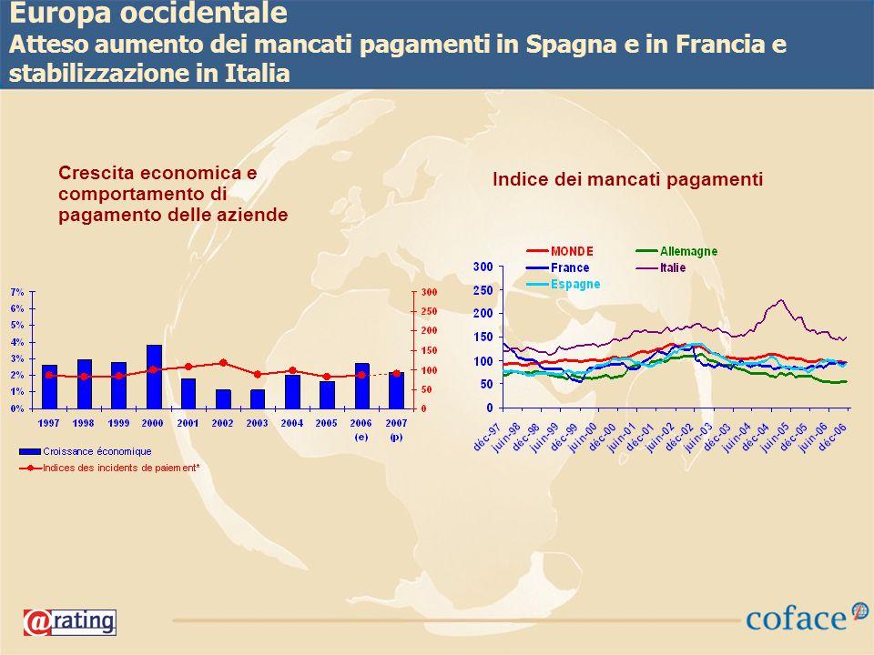 16 Europa occidentale Atteso aumento dei mancati pagamenti in Spagna e in Francia e stabilizzazione in Italia Crescita economica e comportamento di pagamento delle aziende Indice dei mancati pagamenti