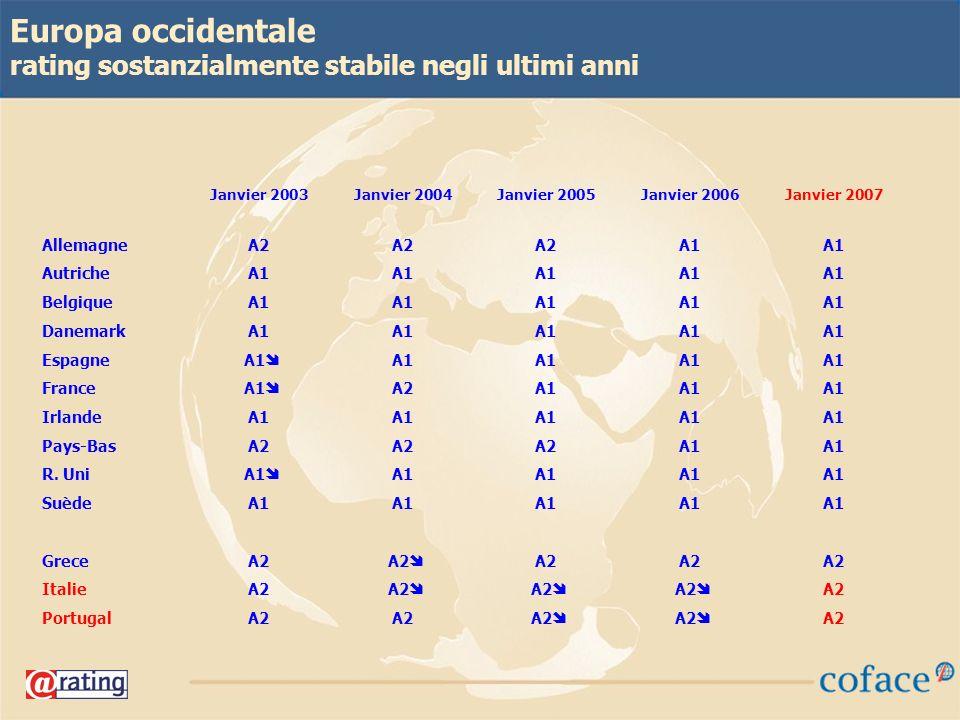 18 Europa occidentale rating sostanzialmente stabile negli ultimi anni Janvier 2003Janvier 2004Janvier 2005Janvier 2006Janvier 2007 AllemagneA2 A1 AutricheA1 BelgiqueA1 DanemarkA1 EspagneA1 FranceA1 A2A1 IrlandeA1 Pays-BasA2 A1 R.