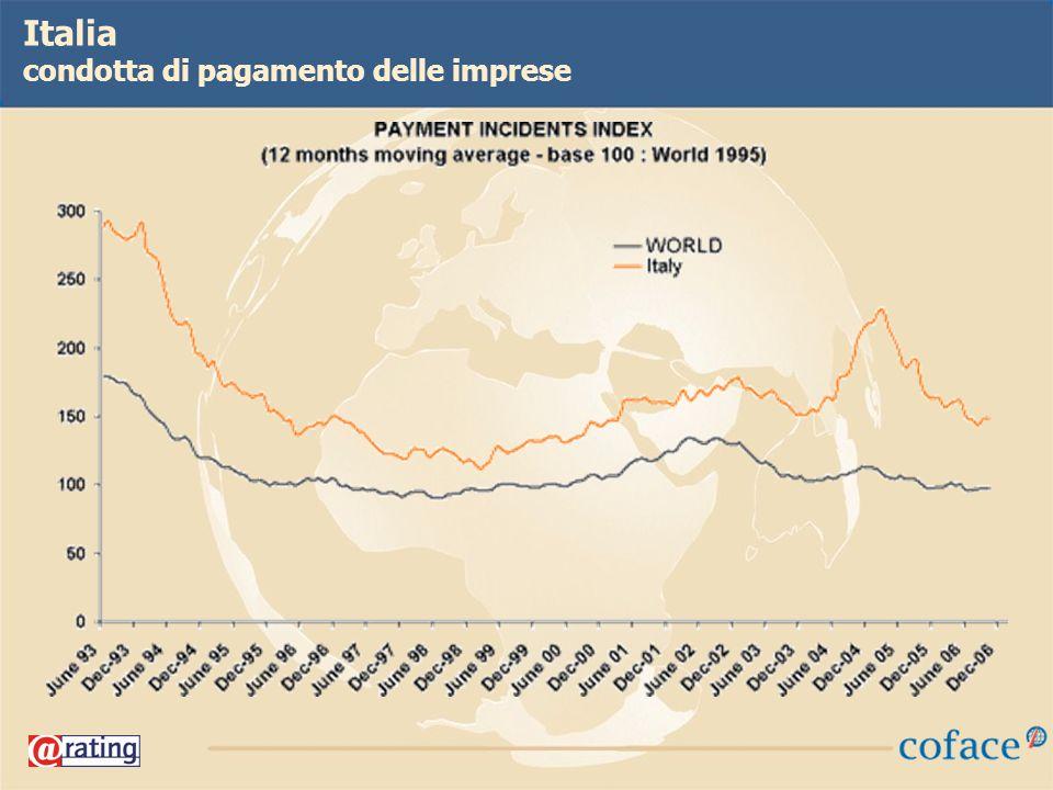 19 Italia condotta di pagamento delle imprese