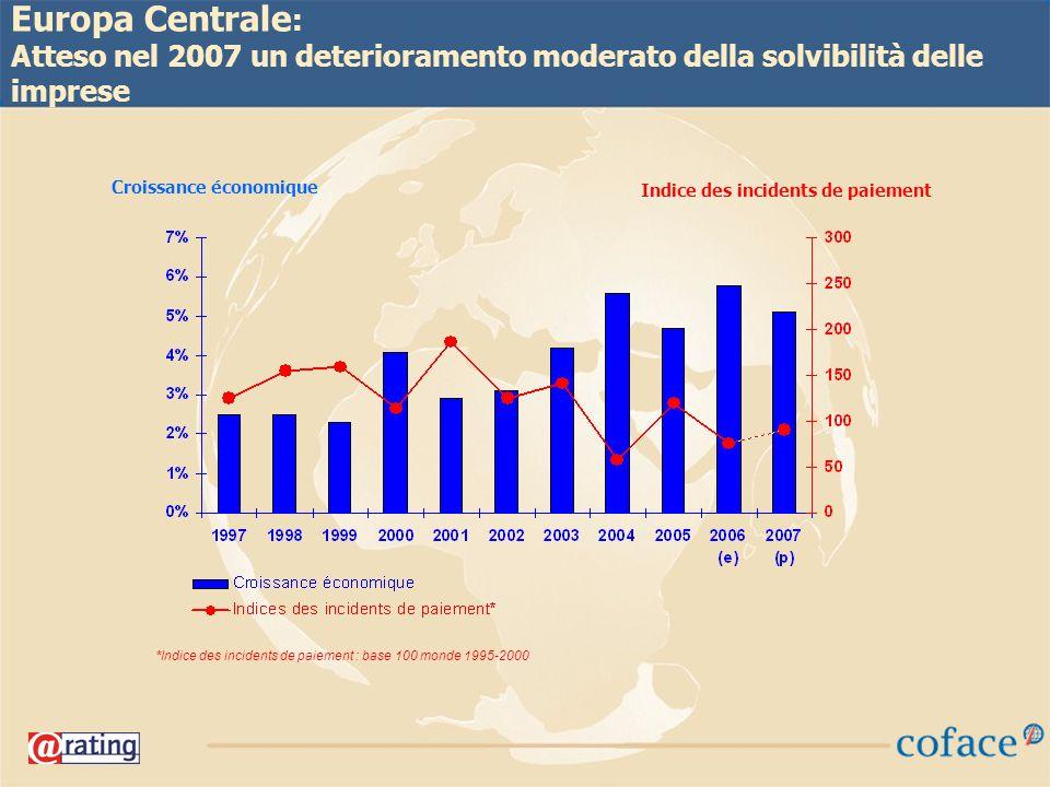 20 Europa Centrale : Atteso nel 2007 un deterioramento moderato della solvibilità delle imprese *Indice des incidents de paiement : base 100 monde 1995-2000 Croissance économique Indice des incidents de paiement