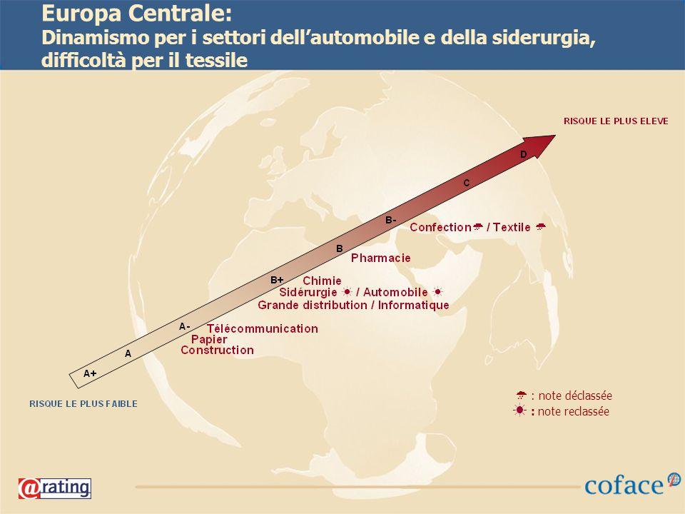 21 Europa Centrale: Dinamismo per i settori dellautomobile e della siderurgia, difficoltà per il tessile : note déclassée : note reclassée
