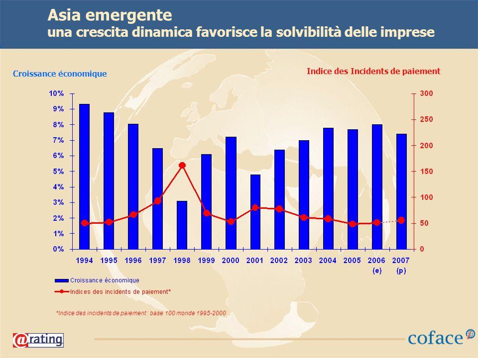 26 Asia emergente una crescita dinamica favorisce la solvibilità delle imprese *Indice des incidents de paiement : base 100 monde 1995-2000 Croissance économique Indice des Incidents de paiement