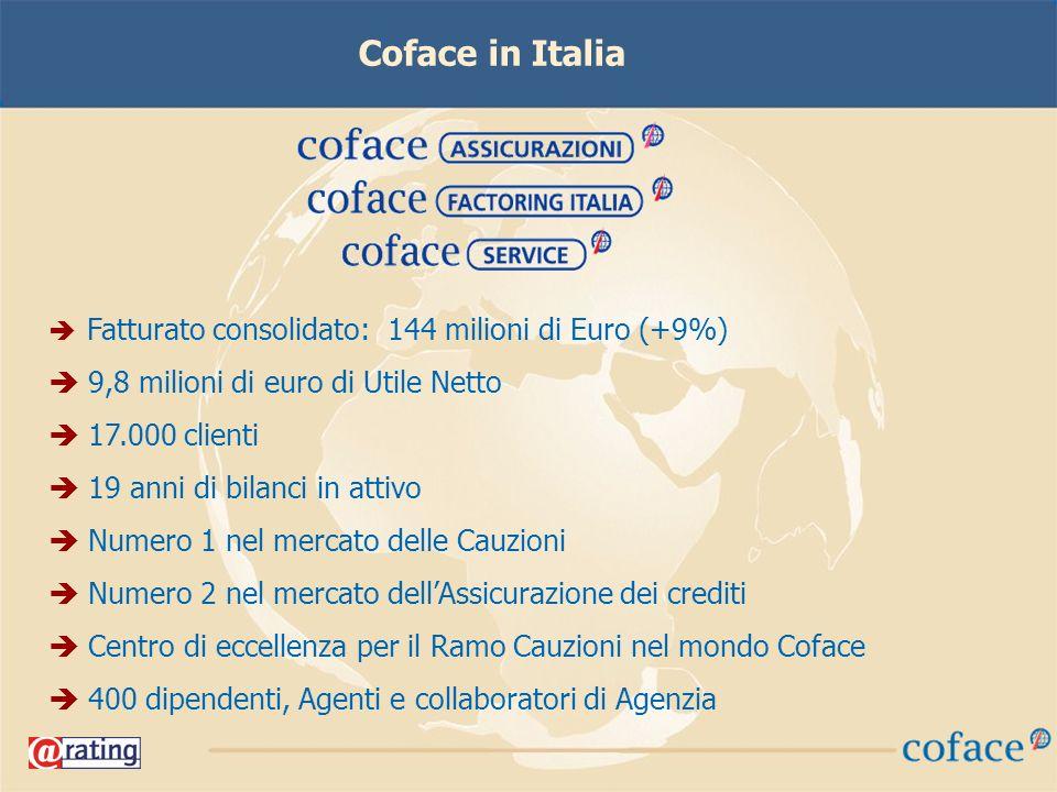 Coface in Italia Fatturato consolidato: 144 milioni di Euro (+9%) 9,8 milioni di euro di Utile Netto 17.000 clienti 19 anni di bilanci in attivo Numero 1 nel mercato delle Cauzioni Numero 2 nel mercato dellAssicurazione dei crediti Centro di eccellenza per il Ramo Cauzioni nel mondo Coface 400 dipendenti, Agenti e collaboratori di Agenzia