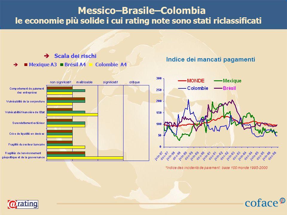 35 Messico–Brasile–Colombia le economie più solide i cui rating note sono stati riclassificati Scala dei rischi Mexique A3 Brésil A4 Colombie A4 *Indice des incidents de paiement : base 100 monde 1995-2000 Indice dei mancati pagamenti