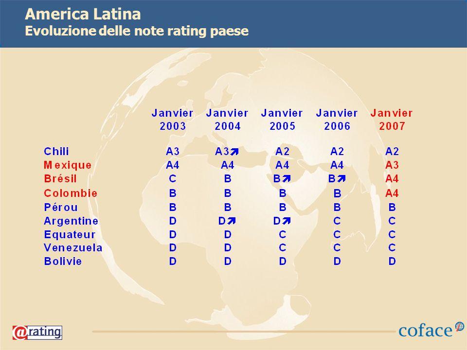 36 America Latina Evoluzione delle note rating paese