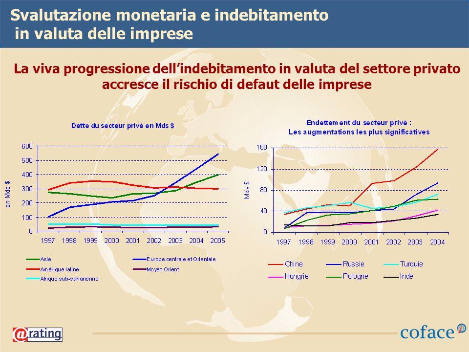 42 La viva progressione dellindebitamento in valuta del settore privato accresce il rischio di defaut delle imprese Svalutazione monetaria e indebitamento in valuta delle imprese