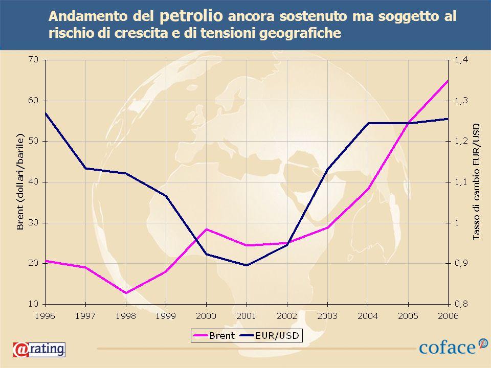 43 Andamento del petrolio ancora sostenuto ma soggetto al rischio di crescita e di tensioni geografiche
