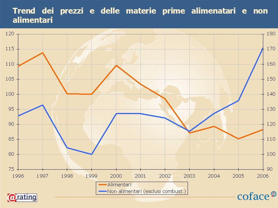 44 Trend dei prezzi e delle materie prime alimenatari e non alimentari