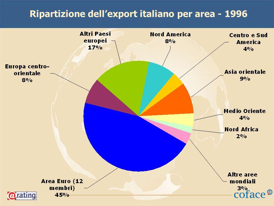 Ripartizione dellexport italiano per area - 1996