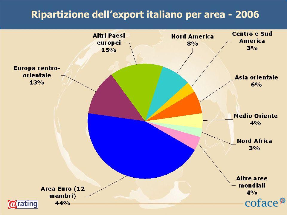 Ripartizione dellexport italiano per area - 2006