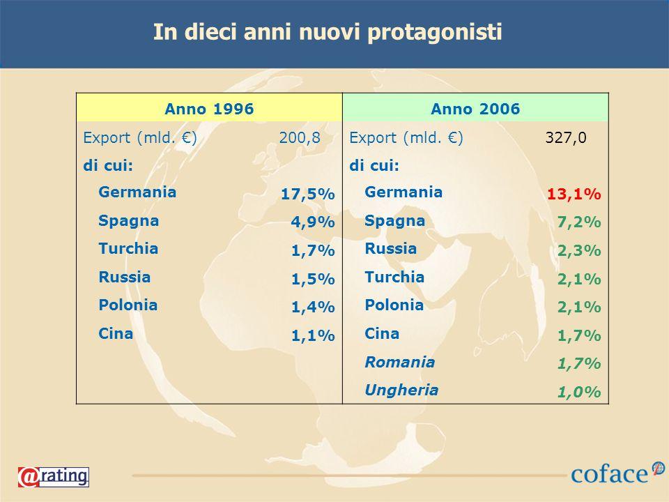 In dieci anni nuovi protagonisti Anno 1996Anno 2006 Export (mld.