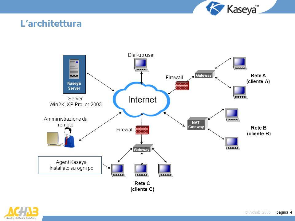 © Achab 2006 pagina 15 Controllo remoto, FTP & Chat Controllo remoto di altri pc senza dover configurare nulla sul pc o sulla rete –VNC (integrato) –Desktop remoto (di Windows) –Radmin (a pagamento); supporto per pcAnywhere FTP –Possibilità di copiare file verso e da il pc controllato –Integrato con Windows (non servono programmi esterni) Chat –Semplifica la comunicazione con linterlocutore