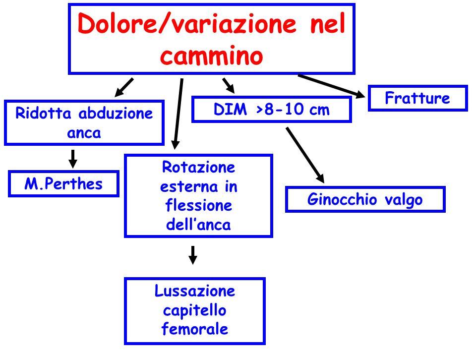 Dolore/variazione nel cammino Ridotta abduzione anca M.Perthes Rotazione esterna in flessione dellanca Lussazione capitello femorale DIM >8-10 cm Gino