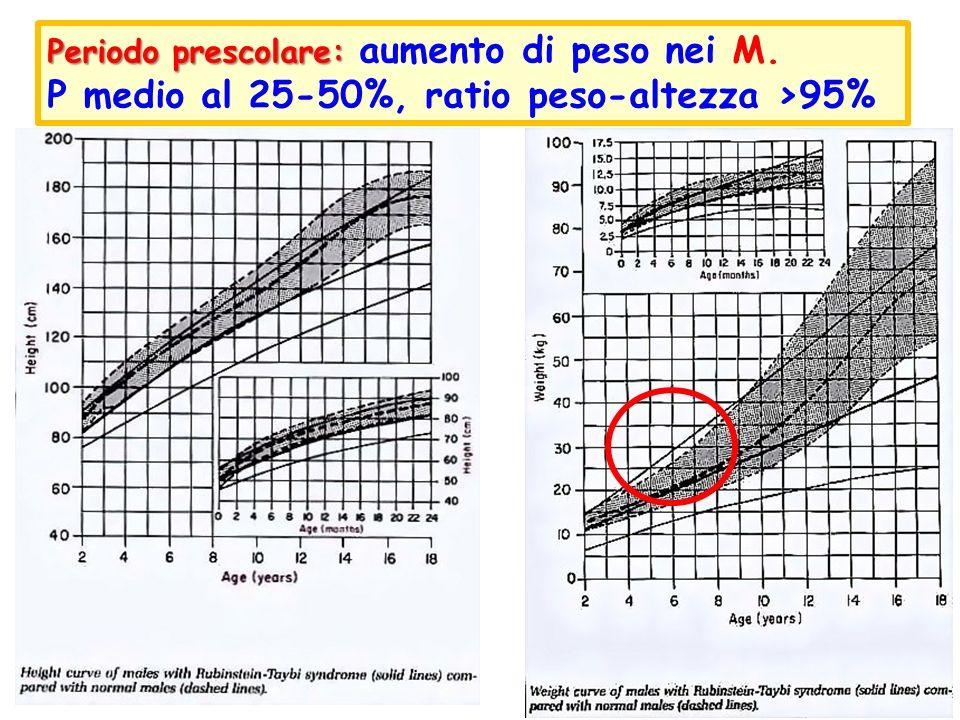 Periodo prescolare: Periodo prescolare: aumento di peso nei M. P medio al 25-50%, ratio peso-altezza >95%
