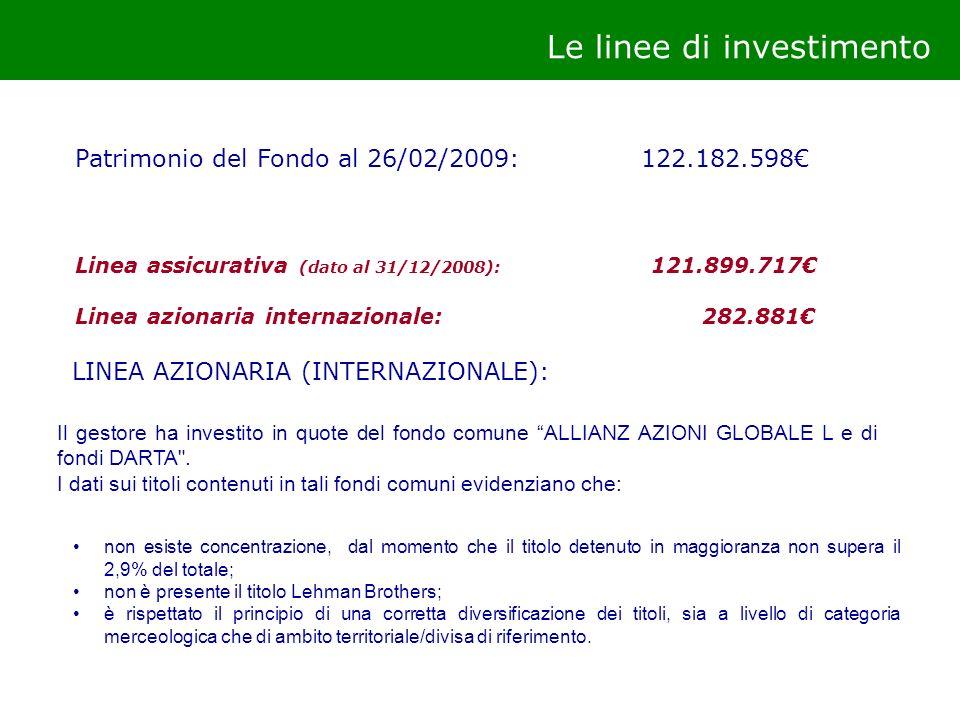 Le linee di investimento Patrimonio del Fondo al 26/02/2009: 122.182.598 Linea assicurativa (dato al 31/12/2008): 121.899.717 Linea azionaria internaz