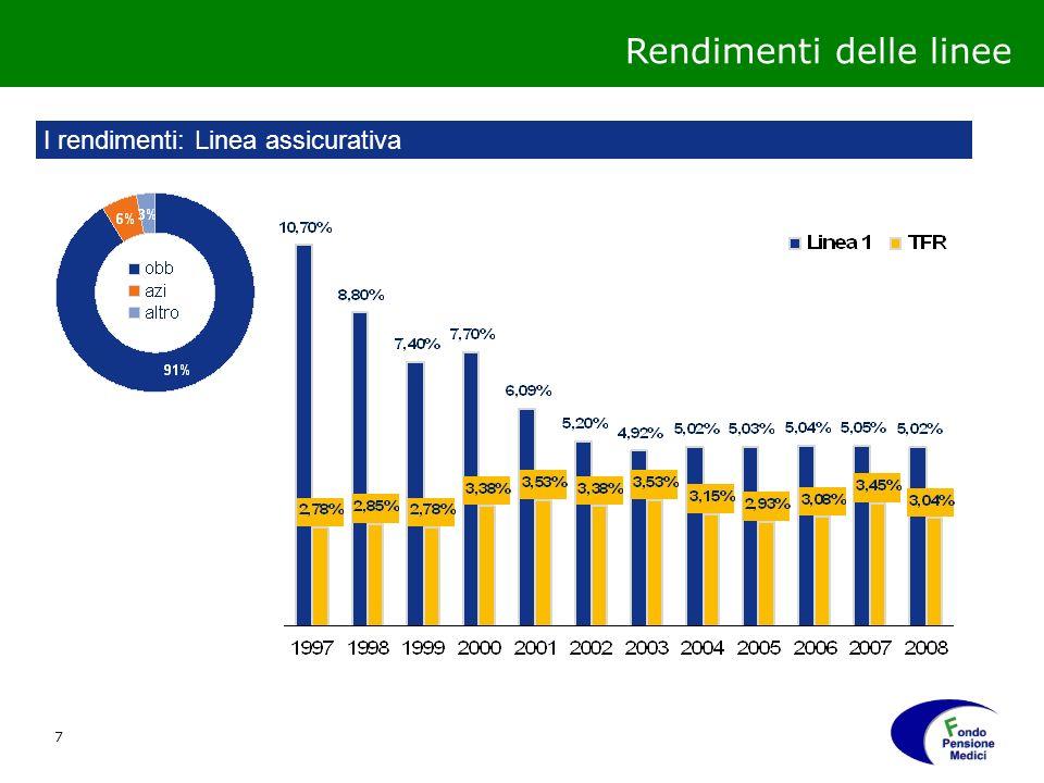7 Rendimenti delle linee I rendimenti: Linea assicurativa