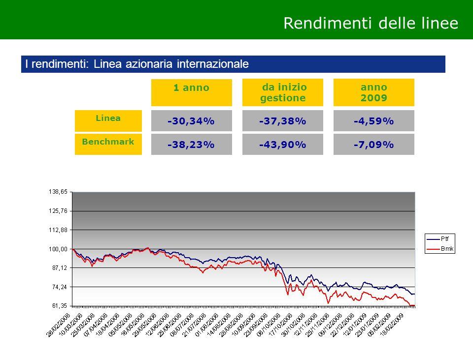 I rendimenti: Linea azionaria internazionale Rendimenti delle linee 1 anno -30,34% da inizio gestione -37,38% anno 2009 -4,59% -38,23%-43,90%-7,09% Li