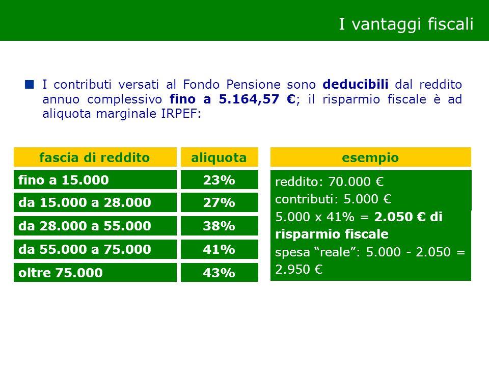 I vantaggi fiscali I rendimenti finanziari maturati dal Fondo sono tassati annualmente con aliquota dell11%, anziché al 12,5% come per gli altri strumenti finanziari Le prestazioni del Fondo, sia in forma capitale sia in forma di rendita, saranno tassate con aliquota pari al 15%, riducibile al 9%, con un risparmio certo di almeno l8% rispetto alla tassazione del TFR lasciato in azienda (aliquota minima = 23%).