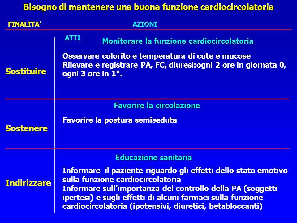 Bisogno di mantenere una buona funzione cardiocircolatoria Raccolta dati Raccolta dati: la persona operata è monitorata in continuo per E.C.G.,PA,FC,S
