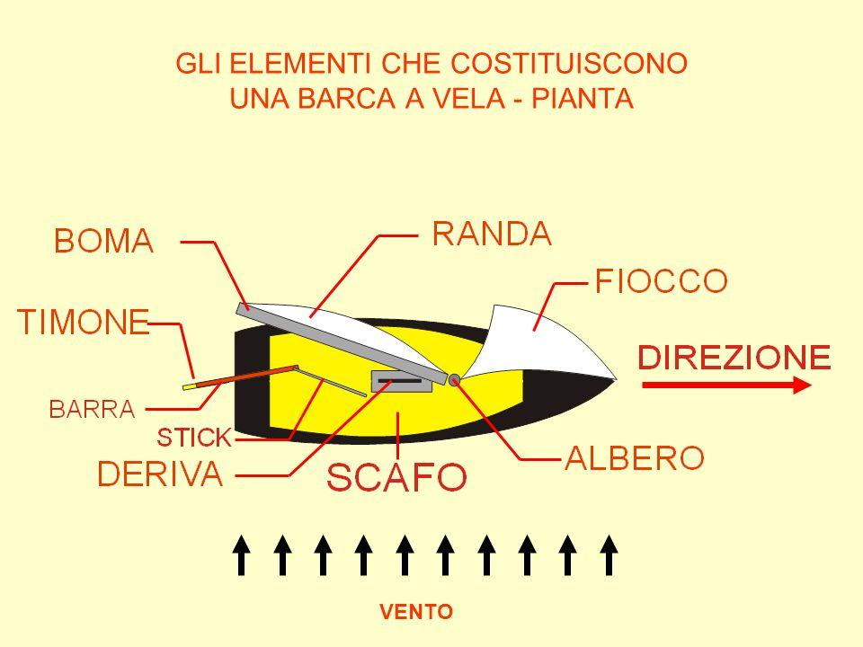 LA TERMINOLOGIA DEL MONDO DELLA VELA Nel mondo della vela esiste una terminologia ben precisa; essa riguarda oggetti di uso specifico in campo velico e situazioni proprie della navigazione.